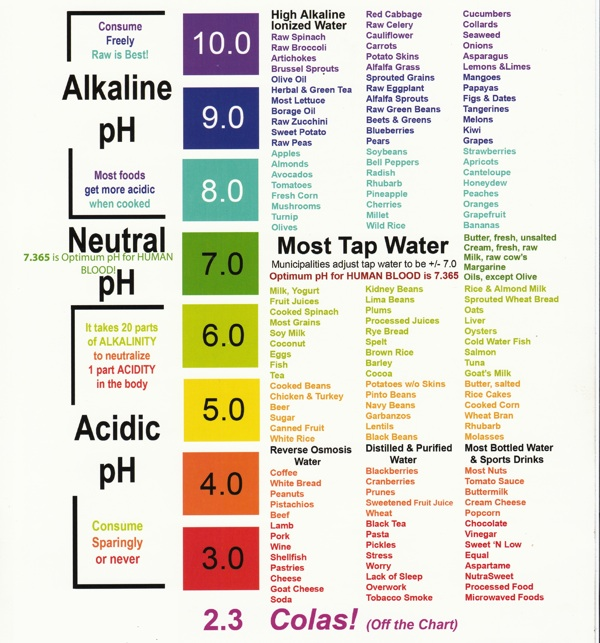 ph balance in human body The body has limits the body has limits for how much it can compensate for acid imbalance therefore, food intake plays a critical role in maintaining the acid-alkaline balance.